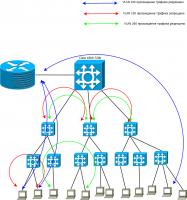 Схема изоляции трафика пользователей.png