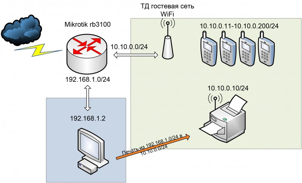 печать из LAN1 в LAN2.jpg
