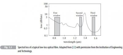Why is 1550 nm the most widely used wavelength in optical communication systems.jpg