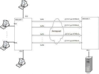4 EoIP туннеля.jpg