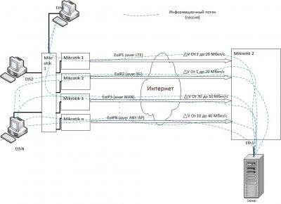 4 EoIP туннеля-2.jpg