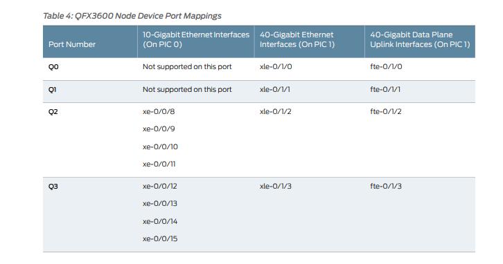 juniper qfx-5200-32c не видит порты - Активное оборудование