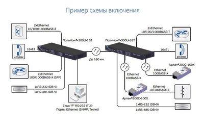 Оптический мультиплексор ПолиКом®-300U-1GT 3.JPG