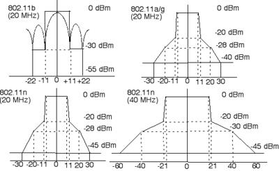 80211-spectral-masks.png