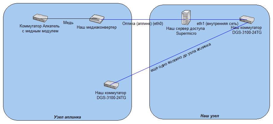 сервер доступа linux/debian производительность и скорость - Активное
