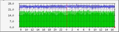 cisco_core_temp-day.thumb.png.76b00c3813c63129726effee6f15cd27.png